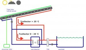 Triple Solar hybride PVT paneel Warmtepomp verwarmen duurzaam zwembad