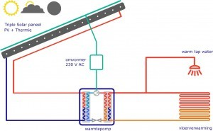how does a heat pump work with Triple Solar PVT panel solar panel