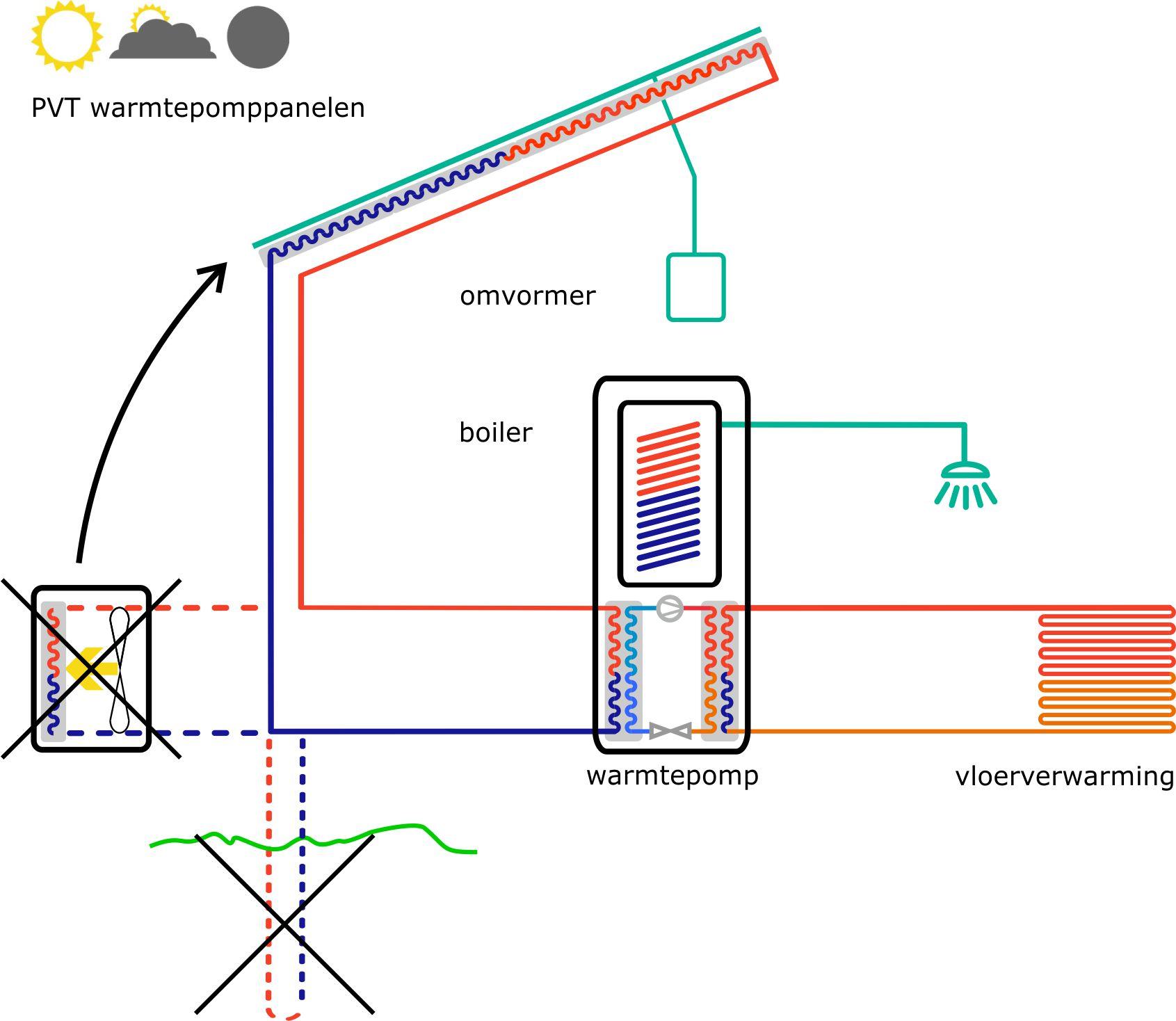 Triple Solar warmtepomp 3 varianten 2018
