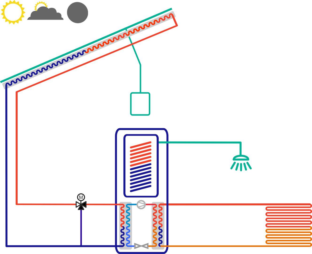 Triple Solar PVT paneel uitleg Nibe warmtepomp 2019