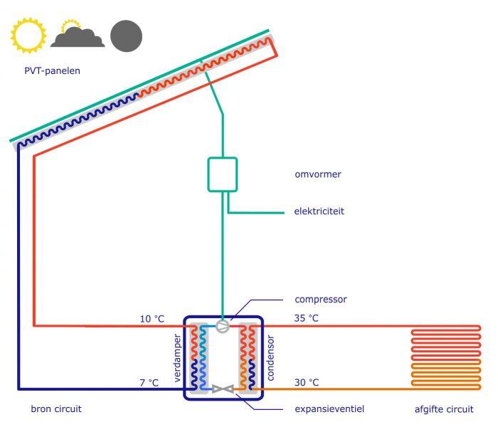 Triple Solar uitleg warmtepomp