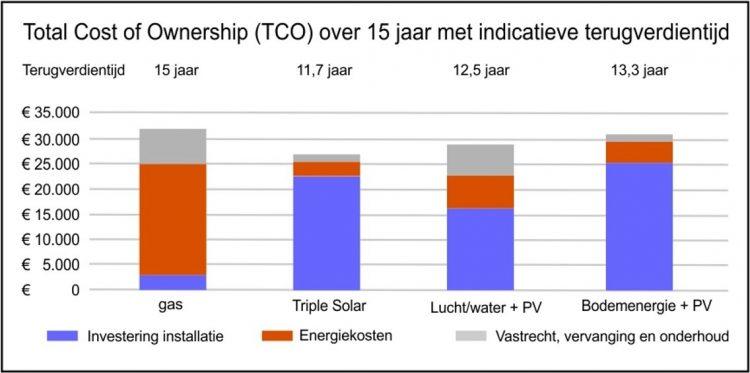 TCO Triple Solar PVT warmtepomp